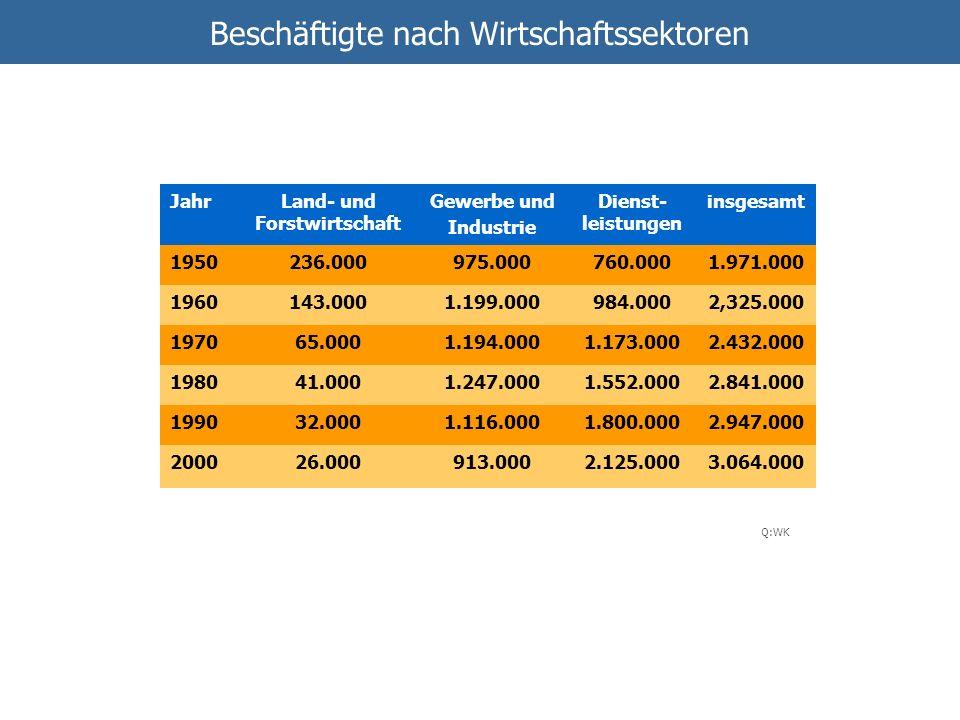 Beschäftigte nach Wirtschaftssektoren Q:WK JahrLand- und Forstwirtschaft Gewerbe und Industrie Dienst- leistungen insgesamt 1950236.000975.000760.0001