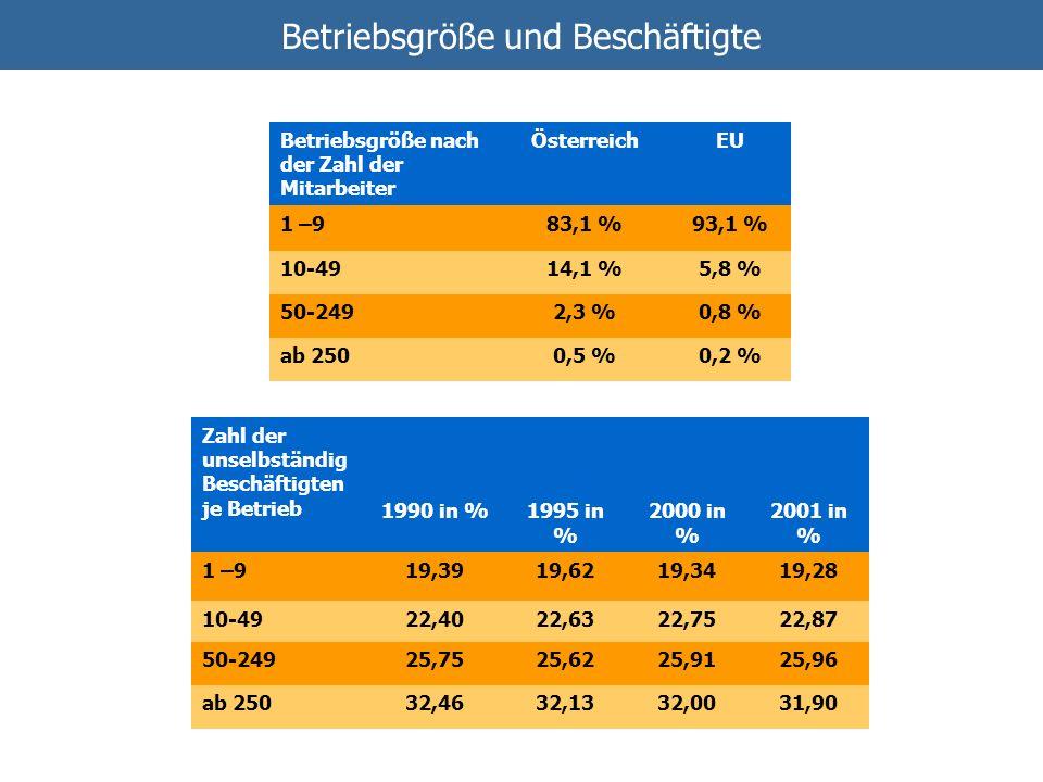 Betriebsgröße und Beschäftigte Betriebsgröße nach der Zahl der Mitarbeiter ÖsterreichEU 1 –983,1 %93,1 % 10-4914,1 %5,8 % 50-2492,3 %0,8 % ab 2500,5 %