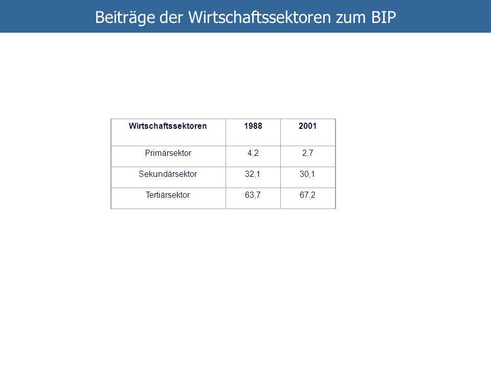 Wirtschaftssektoren19882001 Primärsektor4,22,7 Sekundärsektor32,130,1 Tertiärsektor63,767,2 Beiträge der Wirtschaftssektoren zum BIP