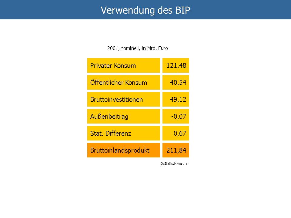 Verwendung des BIP Privater Konsum Öffentlicher Konsum Bruttoinvestitionen Außenbeitrag Stat. Differenz Bruttoinlandsprodukt 121,48 40,54 49,12 -0,07