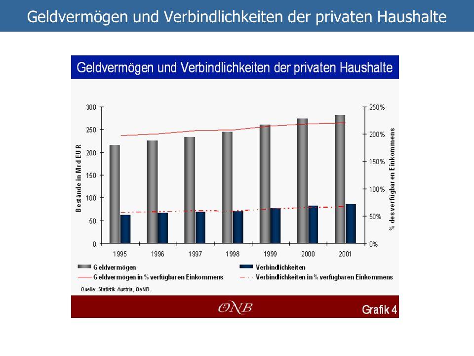 Geldvermögen und Verbindlichkeiten der privaten Haushalte
