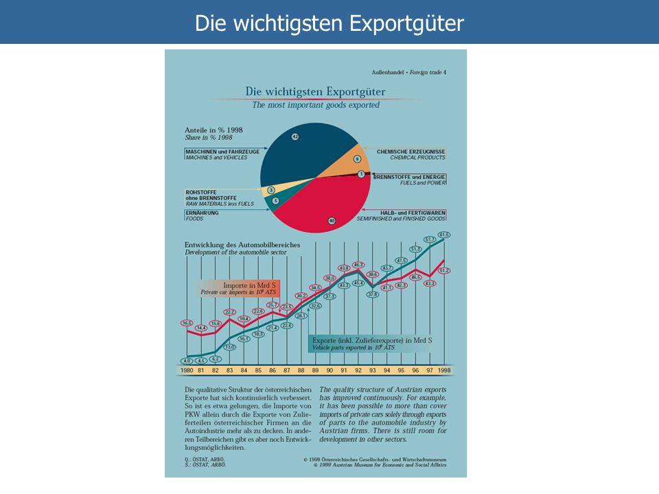 Die wichtigsten Exportgüter