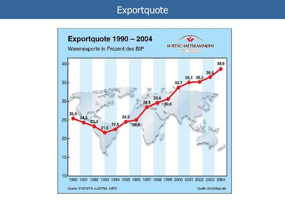 Exportquote