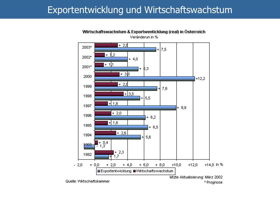 Exportentwicklung und Wirtschaftswachstum