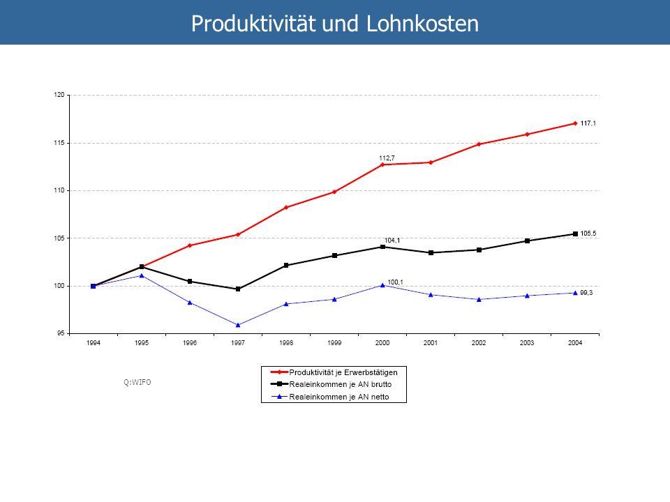 Produktivität und Lohnkosten Q:WIFO