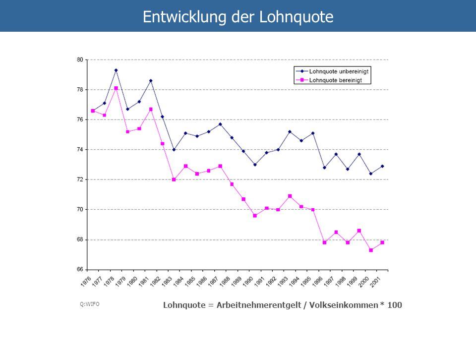 Entwicklung der Lohnquote Q:WIFO Lohnquote = Arbeitnehmerentgelt / Volkseinkommen * 100