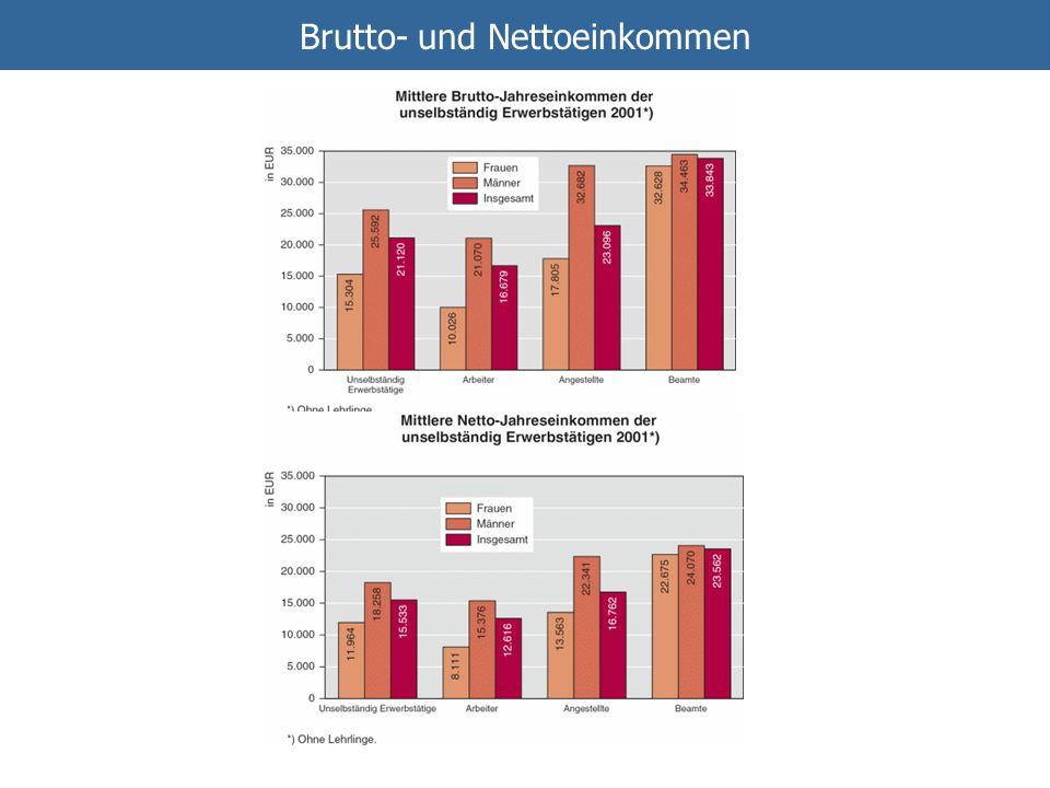 Brutto- und Nettoeinkommen