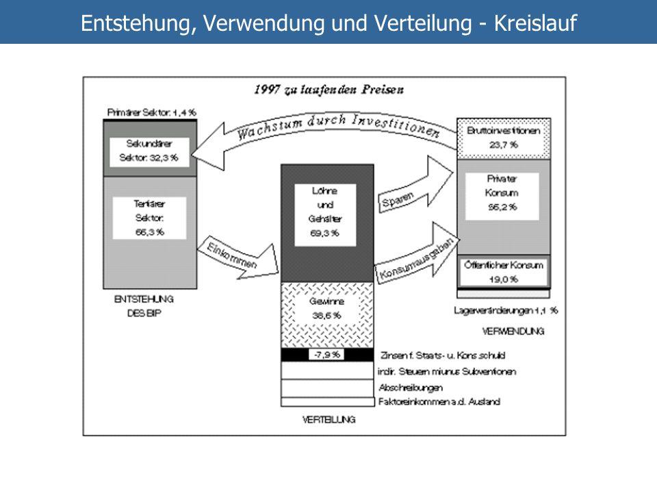Entstehung, Verwendung und Verteilung - Kreislauf