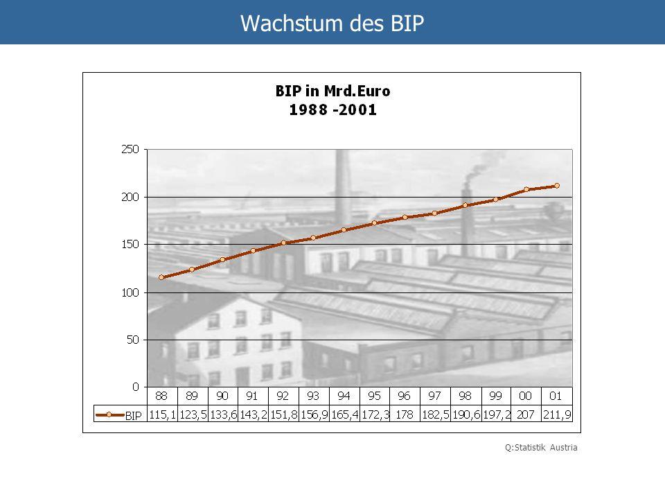 Q:Statistik Austria