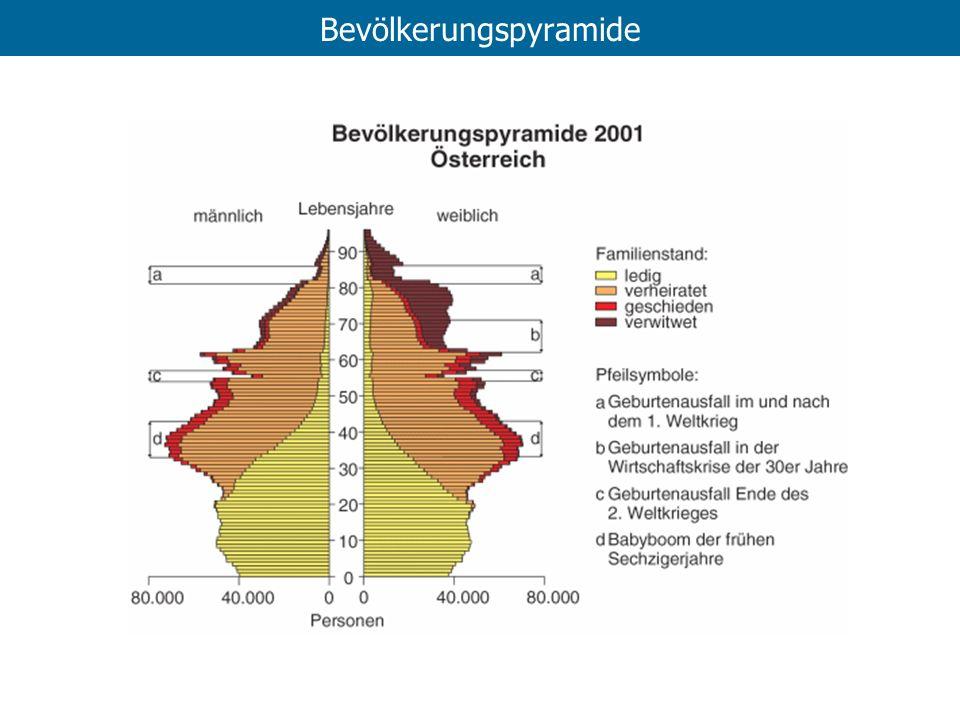 Bevölkerungspyramide