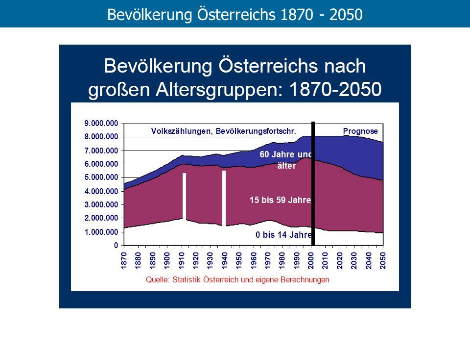 Bevölkerung Österreichs 1870 - 2050