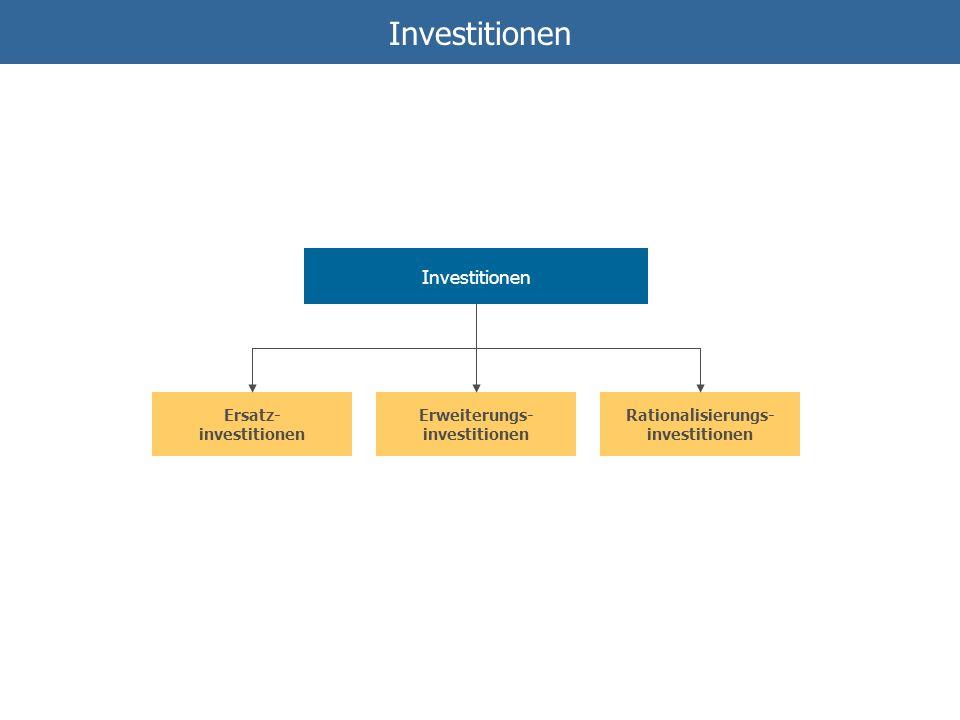 Investitionen Ersatz- investitionen Erweiterungs- investitionen Rationalisierungs- investitionen