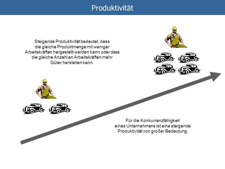 Produktivität Steigende Produktivität bedeutet, dass die gleiche Produktmenge mit weniger Arbeitskräften hergestellt werden kann oder dass die gleiche