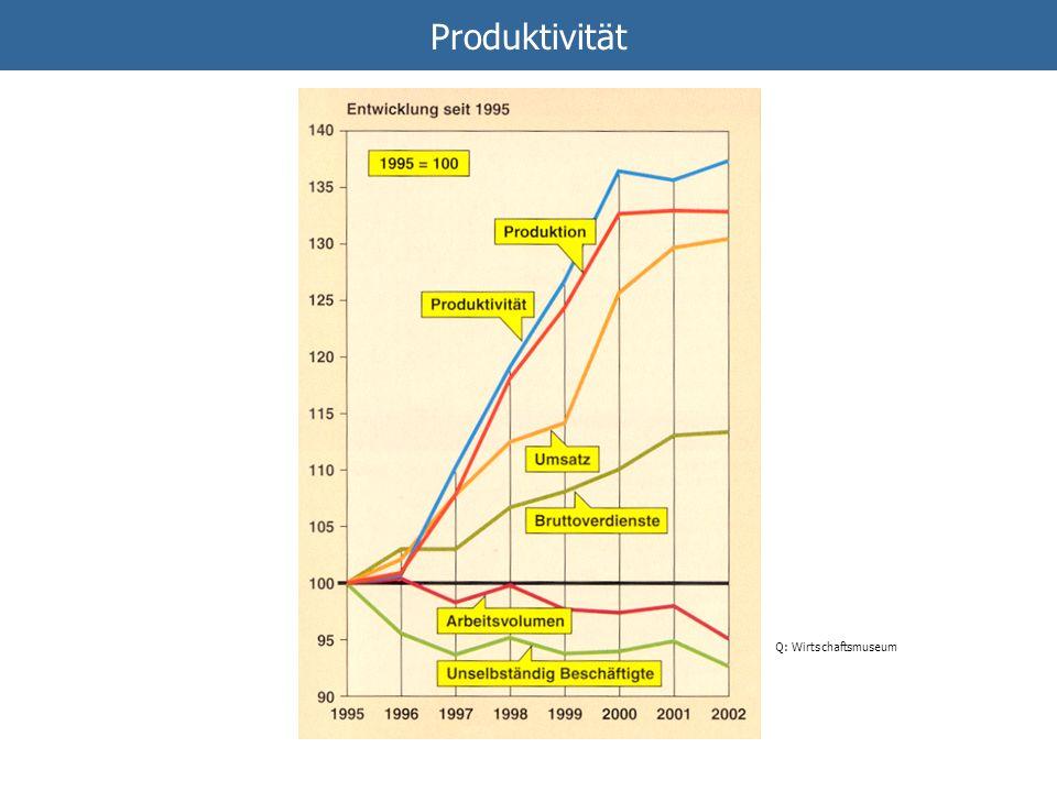 Produktivität Q: Wirtschaftsmuseum