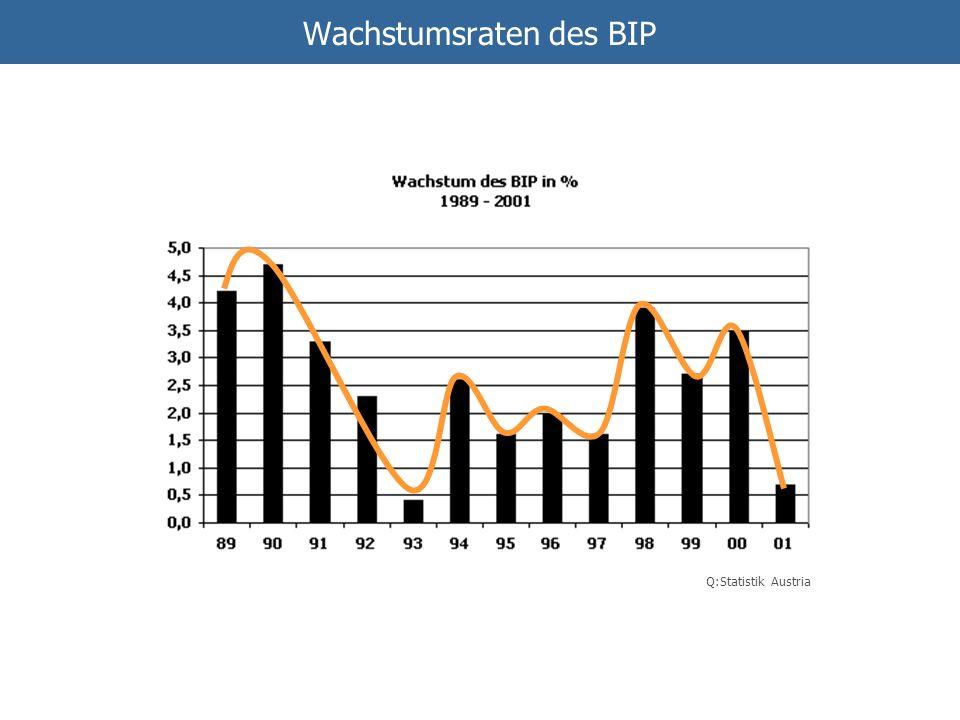 Wachstumsraten des BIP Q:Statistik Austria