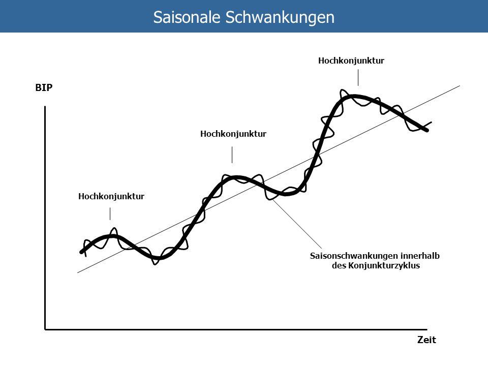 Saisonale Schwankungen BIP Zeit Hochkonjunktur Saisonschwankungen innerhalb des Konjunkturzyklus