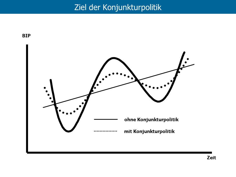 Ziel der Konjunkturpolitik BIP Zeit ohne Konjunkturpolitik mit Konjunkturpolitik