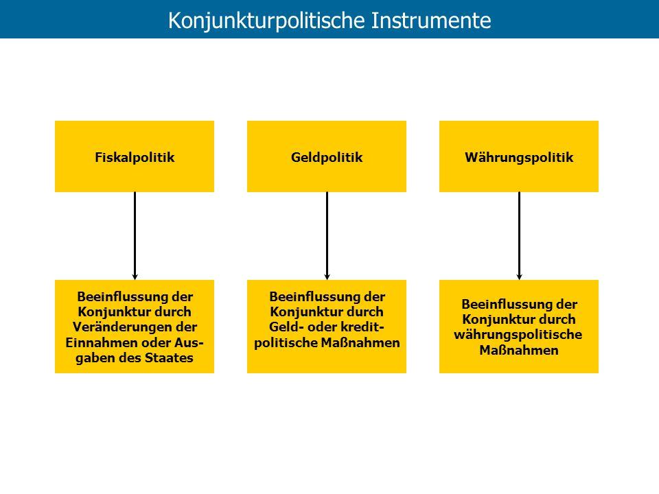 Konjunkturpolitische Instrumente FiskalpolitikGeldpolitikWährungspolitik Beeinflussung der Konjunktur durch Veränderungen der Einnahmen oder Aus- gabe