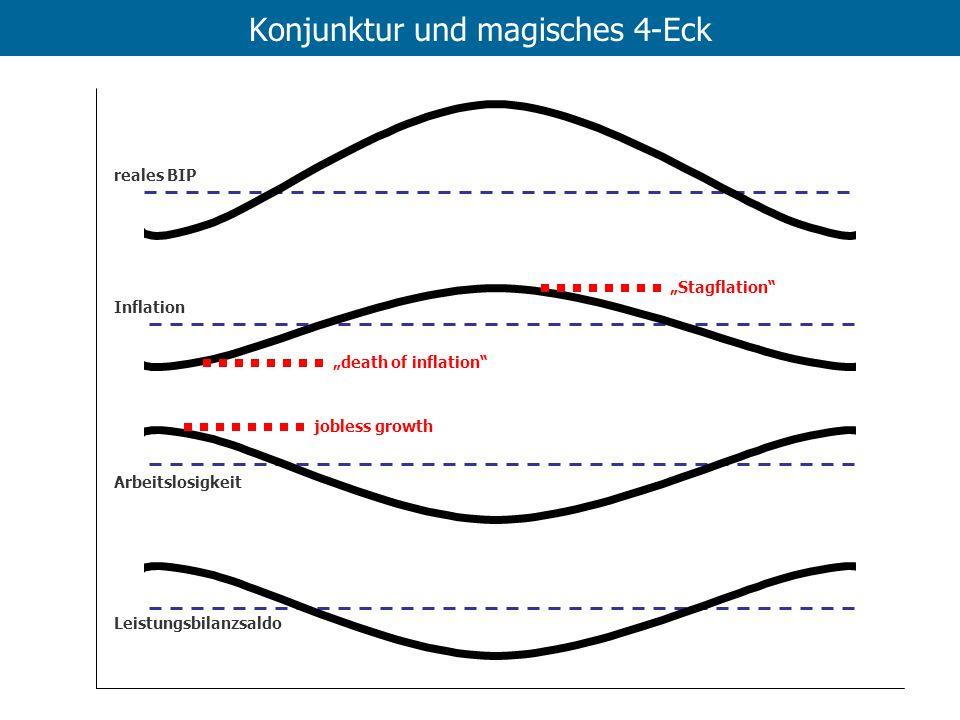 Konjunktur und magisches 4-Eck reales BIP Inflation Arbeitslosigkeit Leistungsbilanzsaldo death of inflation Stagflation jobless growth