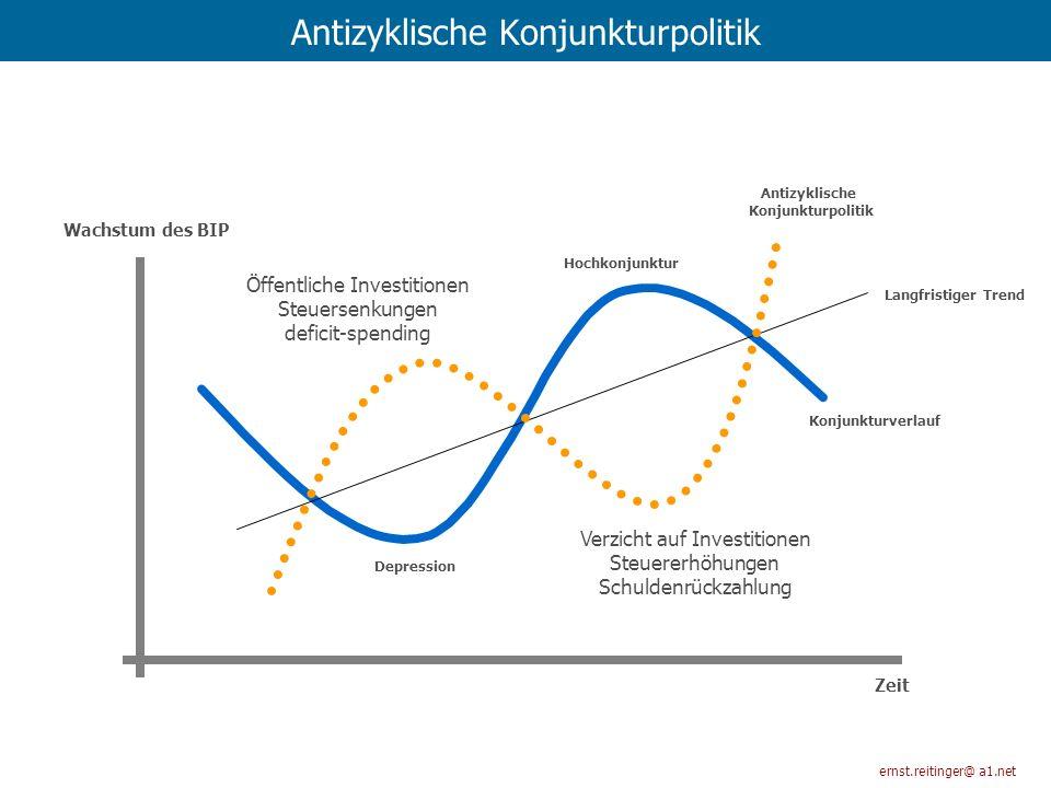 Antizyklische Konjunkturpolitik ernst.reitinger@ a1.net Öffentliche Investitionen Steuersenkungen deficit-spending Verzicht auf Investitionen Steuerer