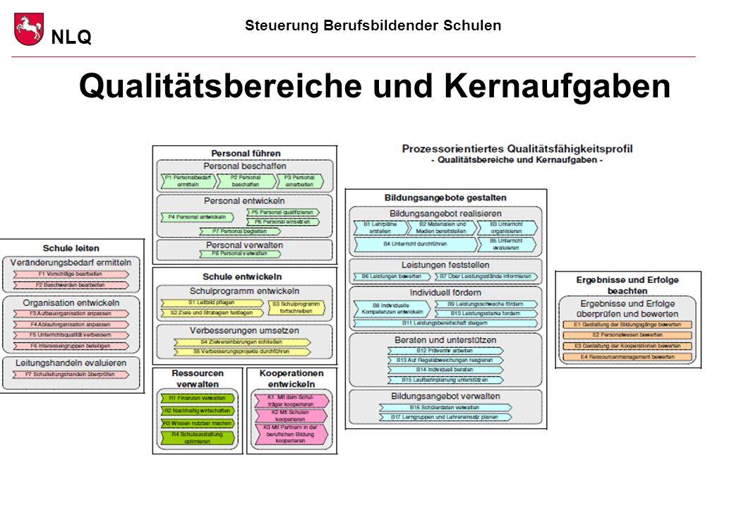 Steuerung Berufsbildender Schulen NLQ www.nlq.niedersachsen.de 26.03.2014 Quelle: NSchI Stand 2010 Qualitätsbereiche und Kernaufgaben