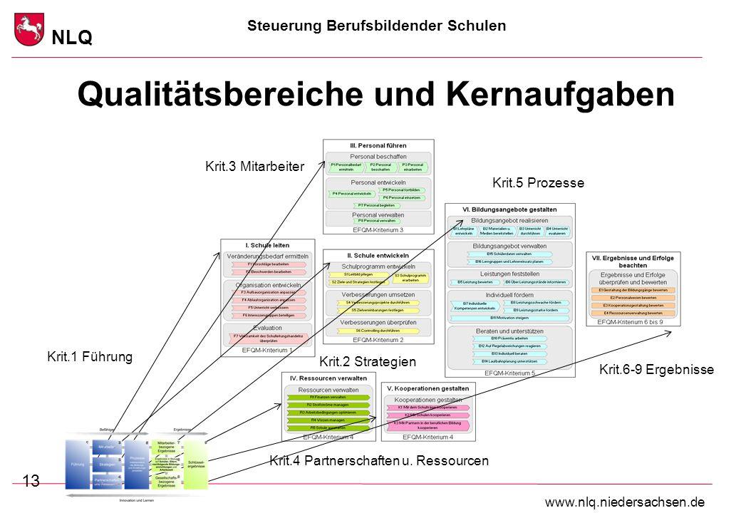 Steuerung Berufsbildender Schulen NLQ www.nlq.niedersachsen.de Qualitätsbereiche und Kernaufgaben 13 Krit.1 Führung Krit.2 Strategien Krit.3 Mitarbeit