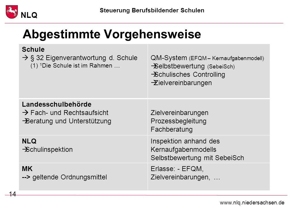 Steuerung Berufsbildender Schulen NLQ www.nlq.niedersachsen.de Abgestimmte Vorgehensweise 14 Schule § 32 Eigenverantwortung d. Schule (1) 1 Die Schule