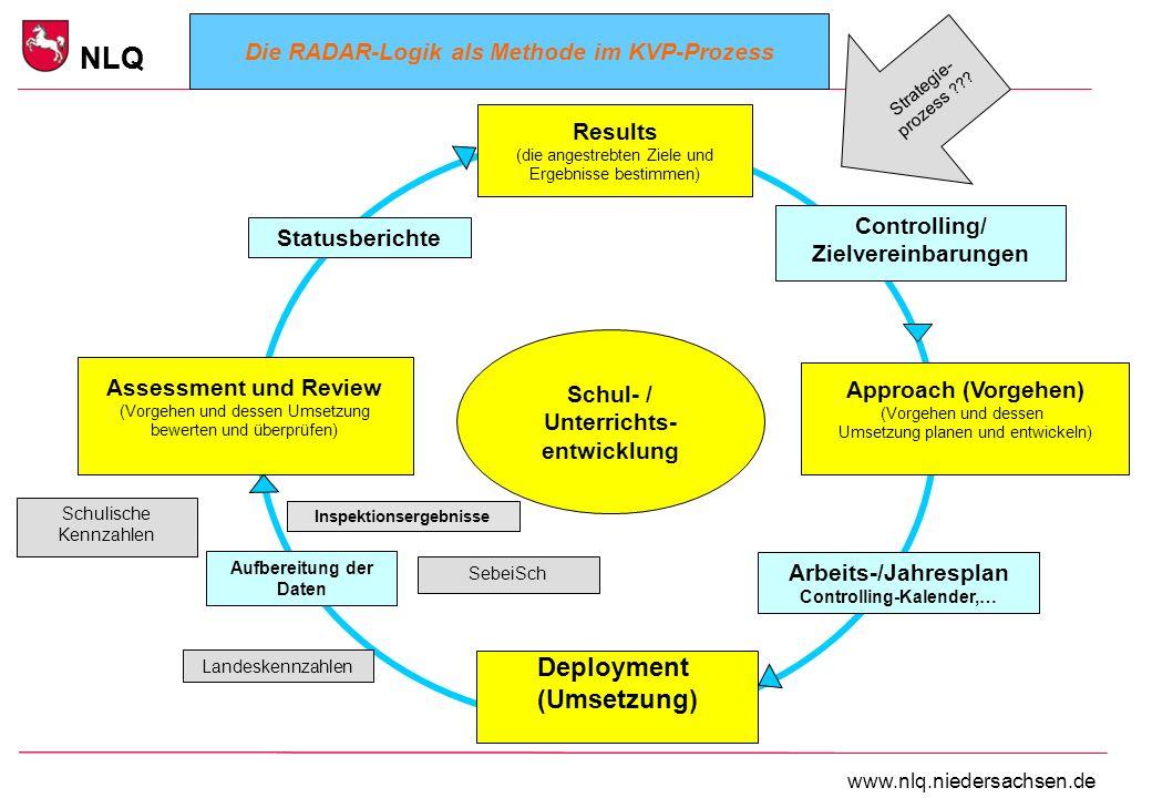 Steuerung Berufsbildender Schulen NLQ www.nlq.niedersachsen.de NLQ Assessment und Review (Vorgehen und dessen Umsetzung bewerten und überprüfen) Resul
