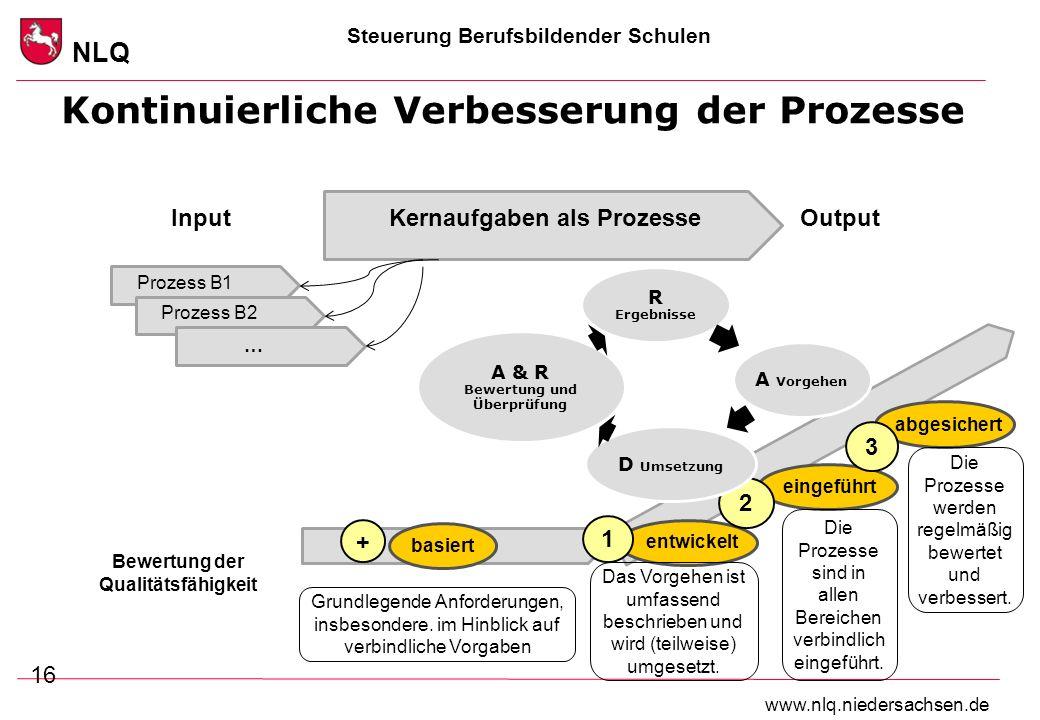 Steuerung Berufsbildender Schulen NLQ www.nlq.niedersachsen.de Kontinuierliche Verbesserung der Prozesse 16 Kernaufgaben als Prozesse … Prozess B1 Pro