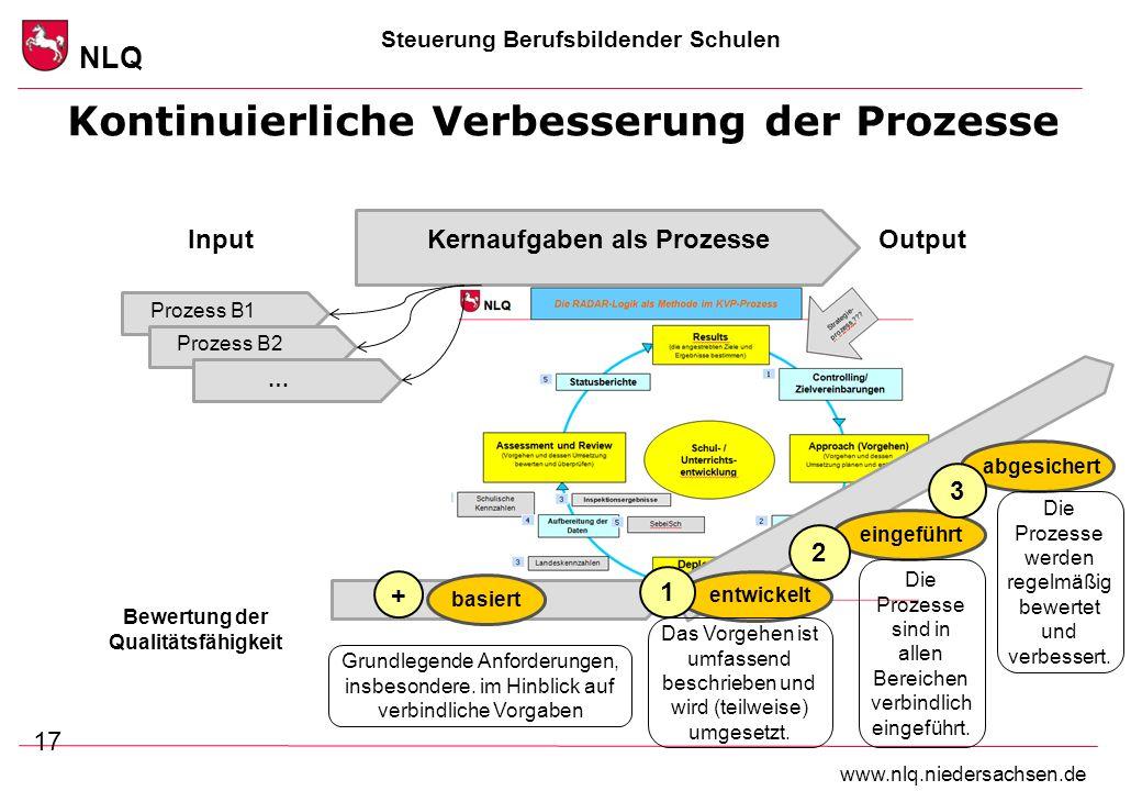 Steuerung Berufsbildender Schulen NLQ www.nlq.niedersachsen.de Kontinuierliche Verbesserung der Prozesse 17 Kernaufgaben als Prozesse … Prozess B1 Pro