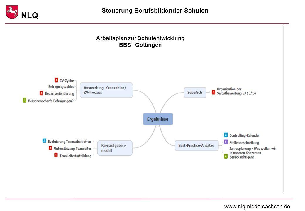 Steuerung Berufsbildender Schulen NLQ www.nlq.niedersachsen.de NLQ Arbeitsplan zur Schulentwicklung BBS I Göttingen