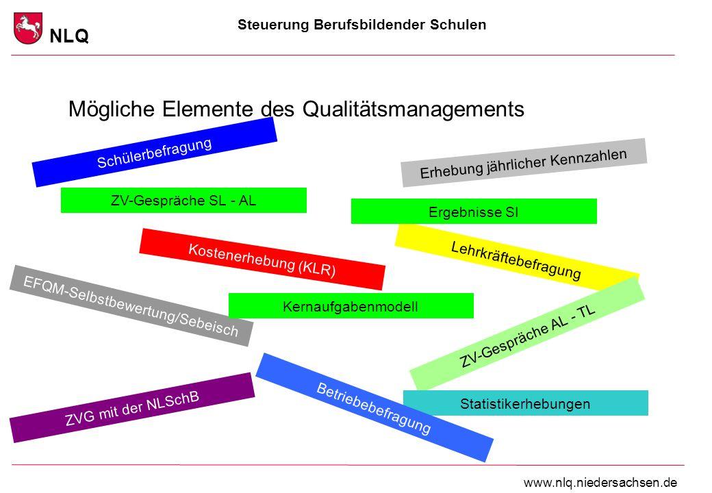 Steuerung Berufsbildender Schulen NLQ www.nlq.niedersachsen.de Mögliche Elemente des Qualitätsmanagements Schülerbefragung Lehrkräftebefragung ZV-Gesp