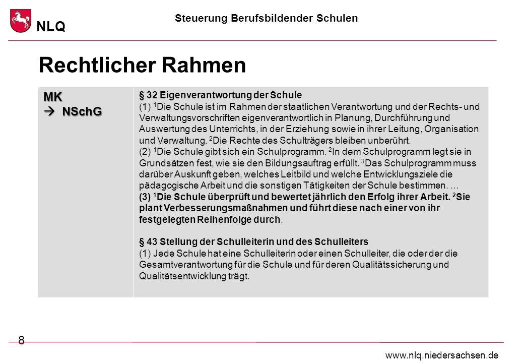 Steuerung Berufsbildender Schulen NLQ www.nlq.niedersachsen.de Rechtlicher Rahmen 8 MK NSchG § 32 Eigenverantwortung der Schule (1) 1 Die Schule ist i