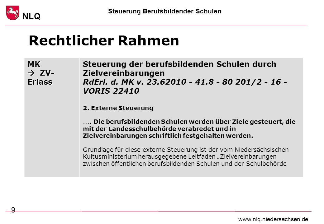 Steuerung Berufsbildender Schulen NLQ www.nlq.niedersachsen.de Rechtlicher Rahmen 9 MK ZV- Erlass Steuerung der berufsbildenden Schulen durch Zielvere