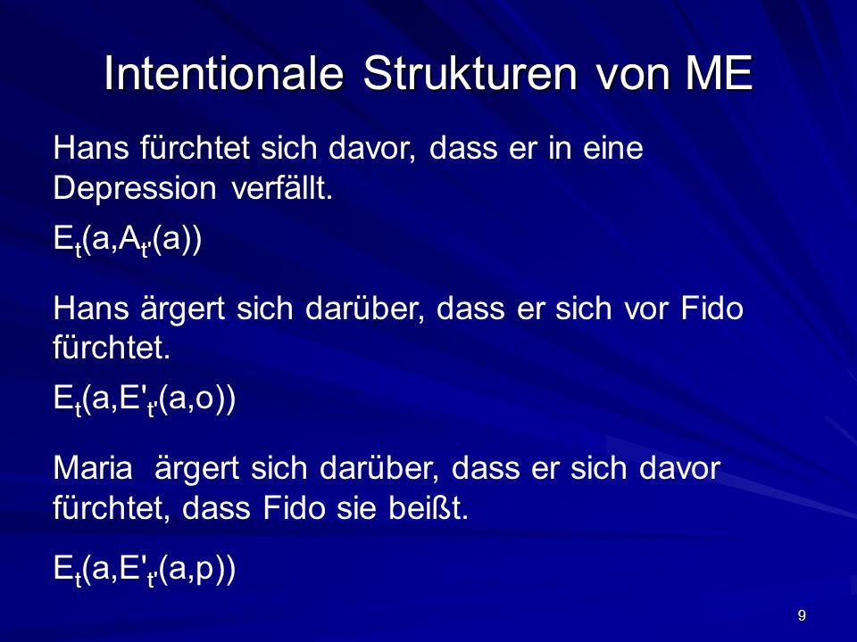 9 Intentionale Strukturen von ME Hans fürchtet sich davor, dass er in eine Depression verfällt. E t (a,A t' (a)) Hans ärgert sich darüber, dass er sic