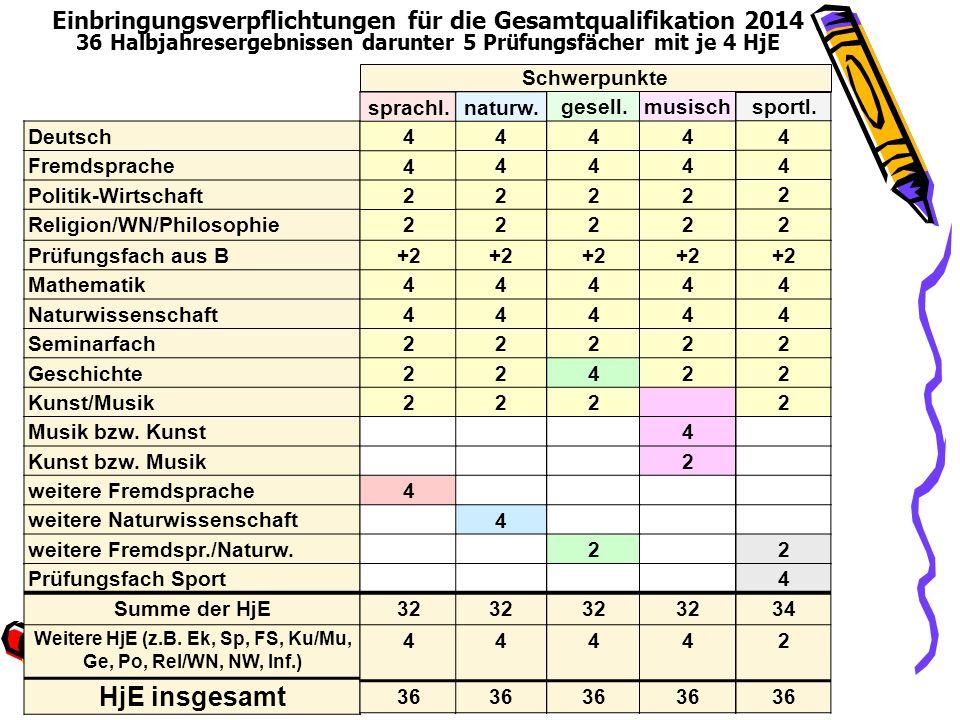 Einbringungsverpflichtungen für die Gesamtqualifikation 2014 36 Halbjahresergebnissen darunter 5 Prüfungsfächer mit je 4 HjE naturw. 4 4 2 2 +2 4 4 2