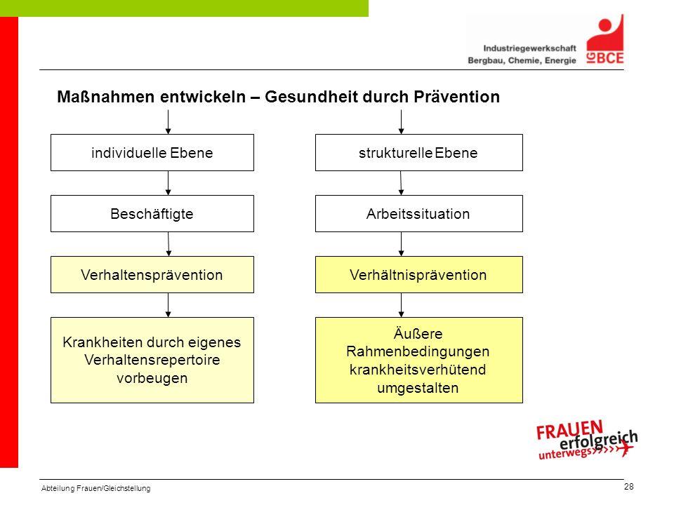 Abteilung Frauen/Gleichstellung 28 © Dirk Kirchberg Beschäftigte Arbeitssituation VerhaltenspräventionVerhältnisprävention individuelle Ebenestrukture