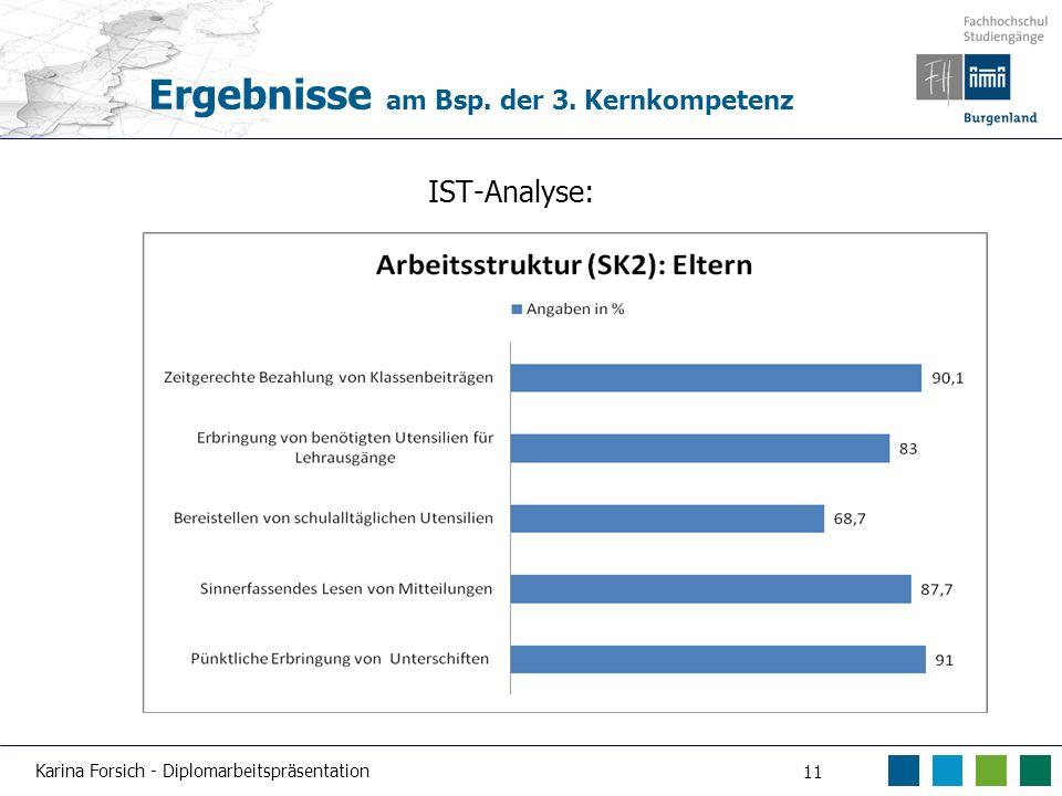 Karina Forsich - Diplomarbeitspräsentation 11 Ergebnisse am Bsp. der 3. Kernkompetenz IST-Analyse: