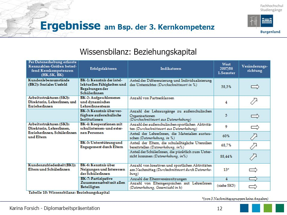 Karina Forsich - Diplomarbeitspräsentation 12 Ergebnisse am Bsp. der 3. Kernkompetenz Wissensbilanz: Beziehungskapital