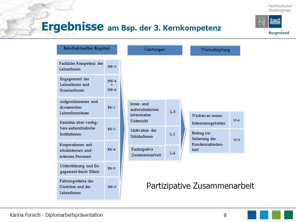 Karina Forsich - Diplomarbeitspräsentation 8 Ergebnisse am Bsp. der 3. Kernkompetenz Partizipative Zusammenarbeit
