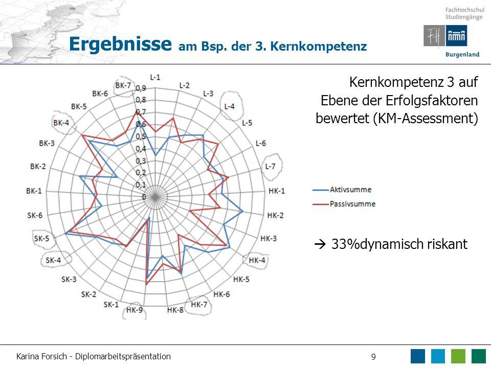 Karina Forsich - Diplomarbeitspräsentation 9 Ergebnisse am Bsp. der 3. Kernkompetenz Kernkompetenz 3 auf Ebene der Erfolgsfaktoren bewertet (KM-Assess