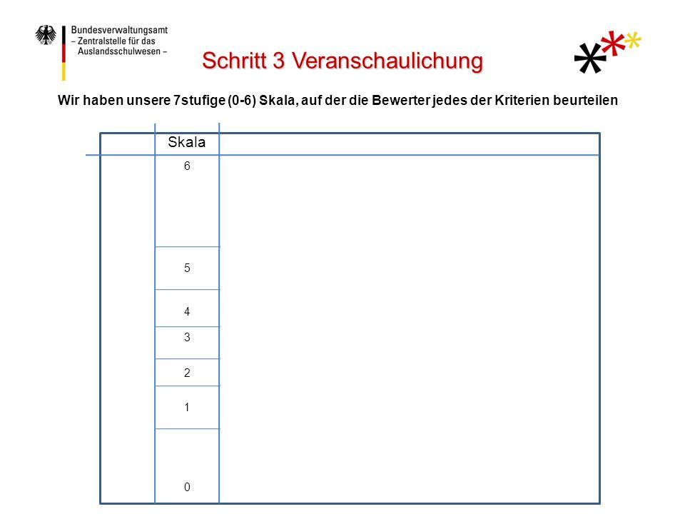 TeilnehmerBeurteilerKriteriumSkala 6 5 4 3 2 1 0 Teilnehmer, Beurteiler und Kriterien werden auf dieser Skala angeordnet Schritt 3 Veranschaulichung