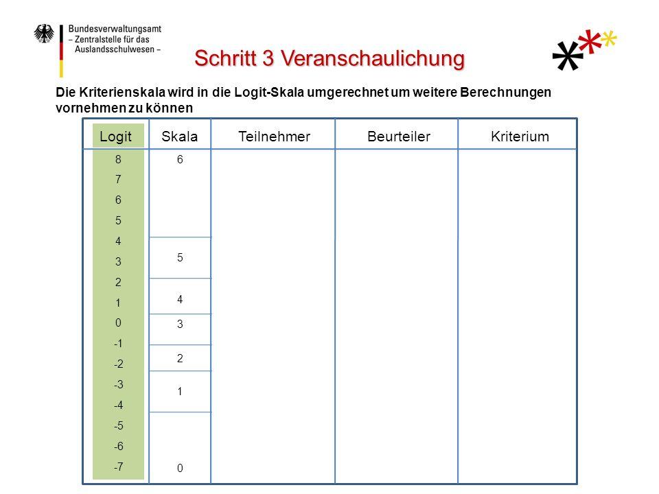 LogitTeilnehmerBeurteilerKriteriumSkala 8 7 6 5 4 3 2 1 0 -2 -3 -4 -5 -6 -7 6 5 4 3 2 1 0 Die Kriterienskala wird in die Logit-Skala umgerechnet um weitere Berechnungen vornehmen zu können Schritt 3 Veranschaulichung