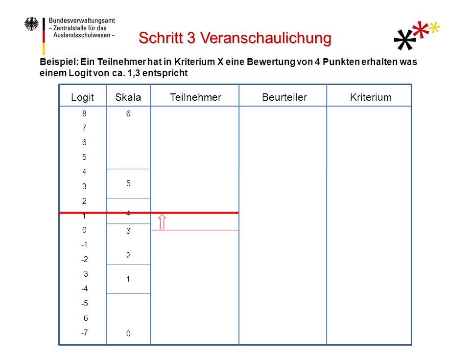 LogitTeilnehmerBeurteilerKriteriumSkala 8 7 6 5 4 3 2 1 0 -2 -3 -4 -5 -6 -7 6 5 4 3 2 1 0 Beispiel: Ein Teilnehmer hat in Kriterium X eine Bewertung von 4 Punkten erhalten was einem Logit von ca.