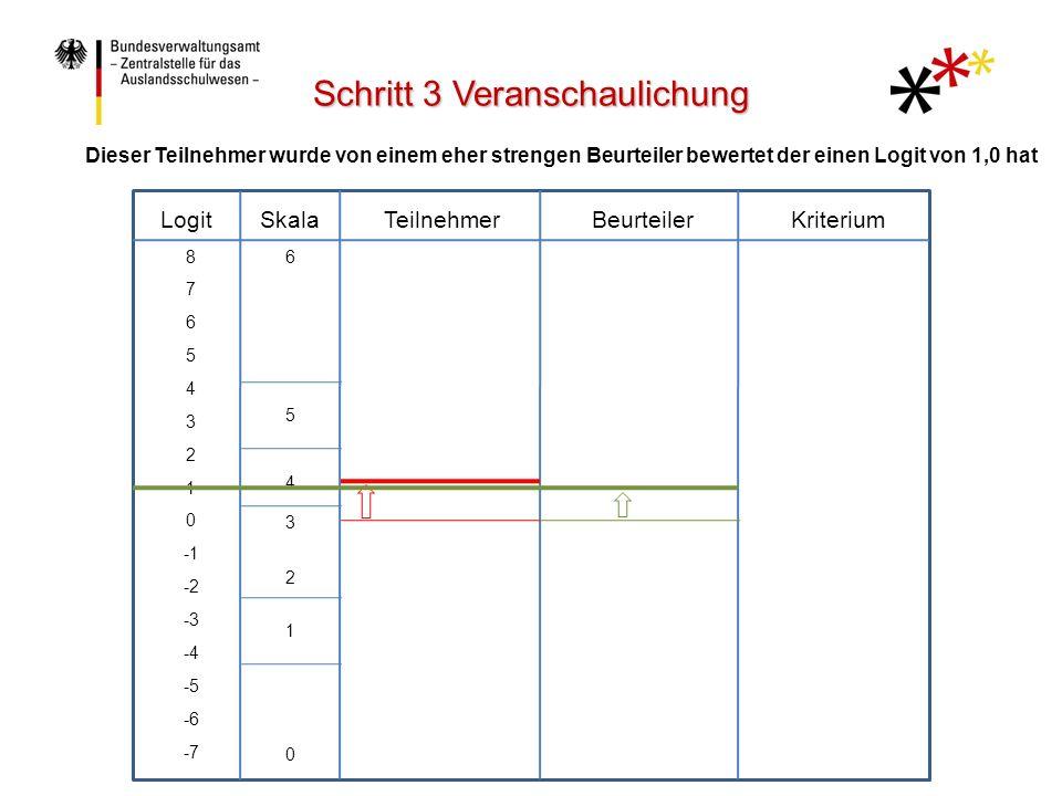 LogitTeilnehmerBeurteilerKriteriumSkala 8 7 6 5 4 3 2 1 0 -2 -3 -4 -5 -6 -7 6 5 4 3 2 1 0 Der Bewerterlogit wird zum Teilnehmerlogit hinzuaddiert Schritt 3 Veranschaulichung