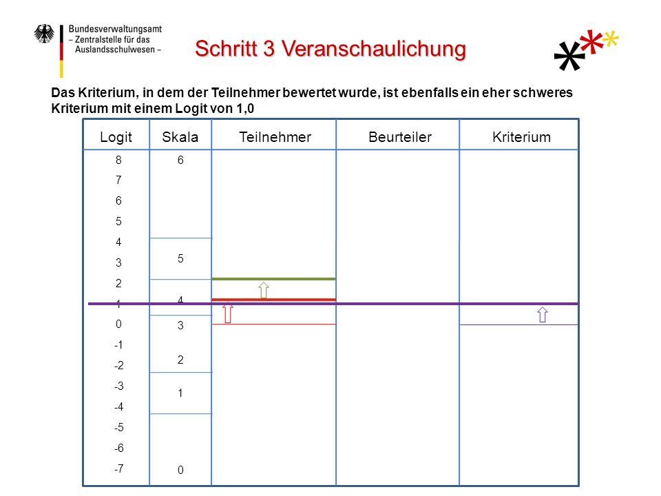 LogitTeilnehmerBeurteilerKriteriumSkala 8 7 6 5 4 3 2 1 0 -2 -3 -4 -5 -6 -7 6 5 4 3 2 1 0 Das Kriterium, in dem der Teilnehmer bewertet wurde, ist ebenfalls ein eher schweres Kriterium mit einem Logit von 1,0 Schritt 3 Veranschaulichung