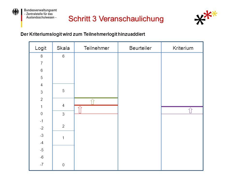 LogitTeilnehmerBeurteilerKriteriumSkala 8 7 6 5 4 3 2 1 0 -2 -3 -4 -5 -6 -7 6 5 4 3 2 1 0 Der Krieriumslogit wird zum Teilnehmerlogit und Bewerterlogit hinzuaddiert Schritt 3 Veranschaulichung