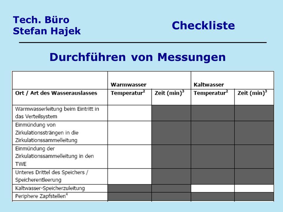 Tech. Büro Stefan Hajek Checkliste Durchführen von Messungen