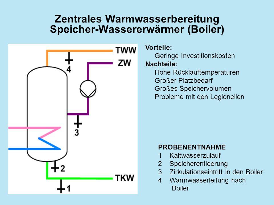 Zentrales Warmwasserbereitung Speicher-Wassererwärmer (Boiler) PROBENENTNAHME 1Kaltwasserzulauf 2Speicherentleerung 3Zirkulationseintritt in den Boile