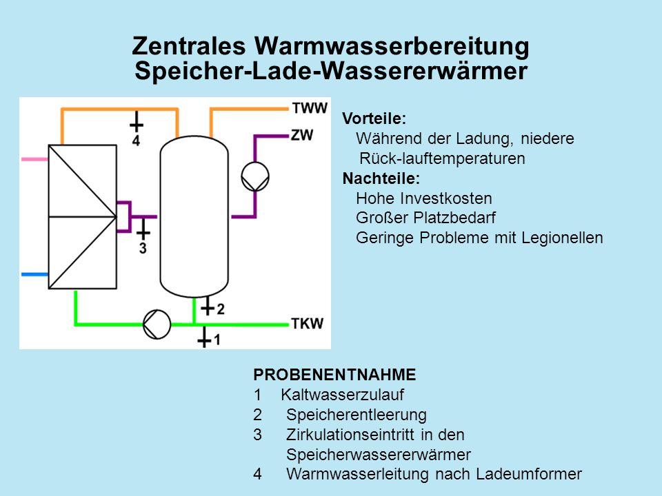 Zentrales Warmwasserbereitung Speicher-Lade-Wassererwärmer PROBENENTNAHME 1Kaltwasserzulauf 2Speicherentleerung 3Zirkulationseintritt in den Speicherw